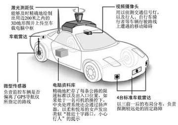无人驾驶布局方案设计