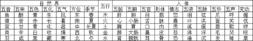 """中医理论之""""五行"""""""