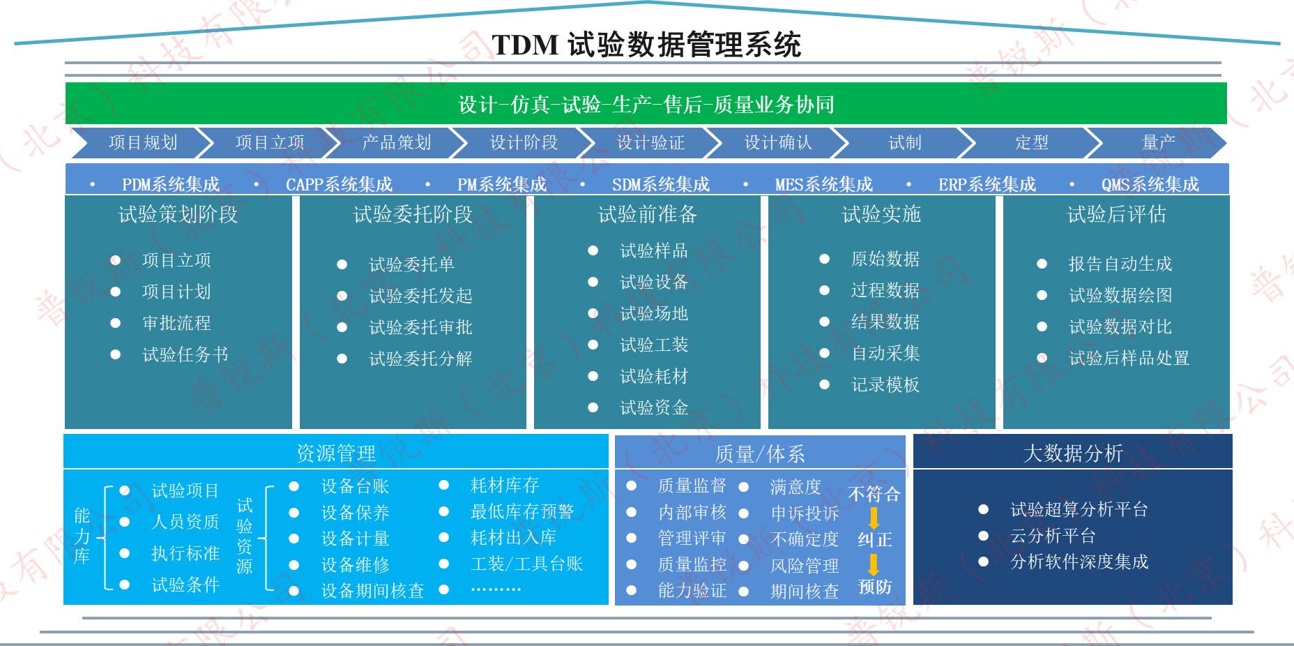 tdm产品,试验数据管理系统产品
