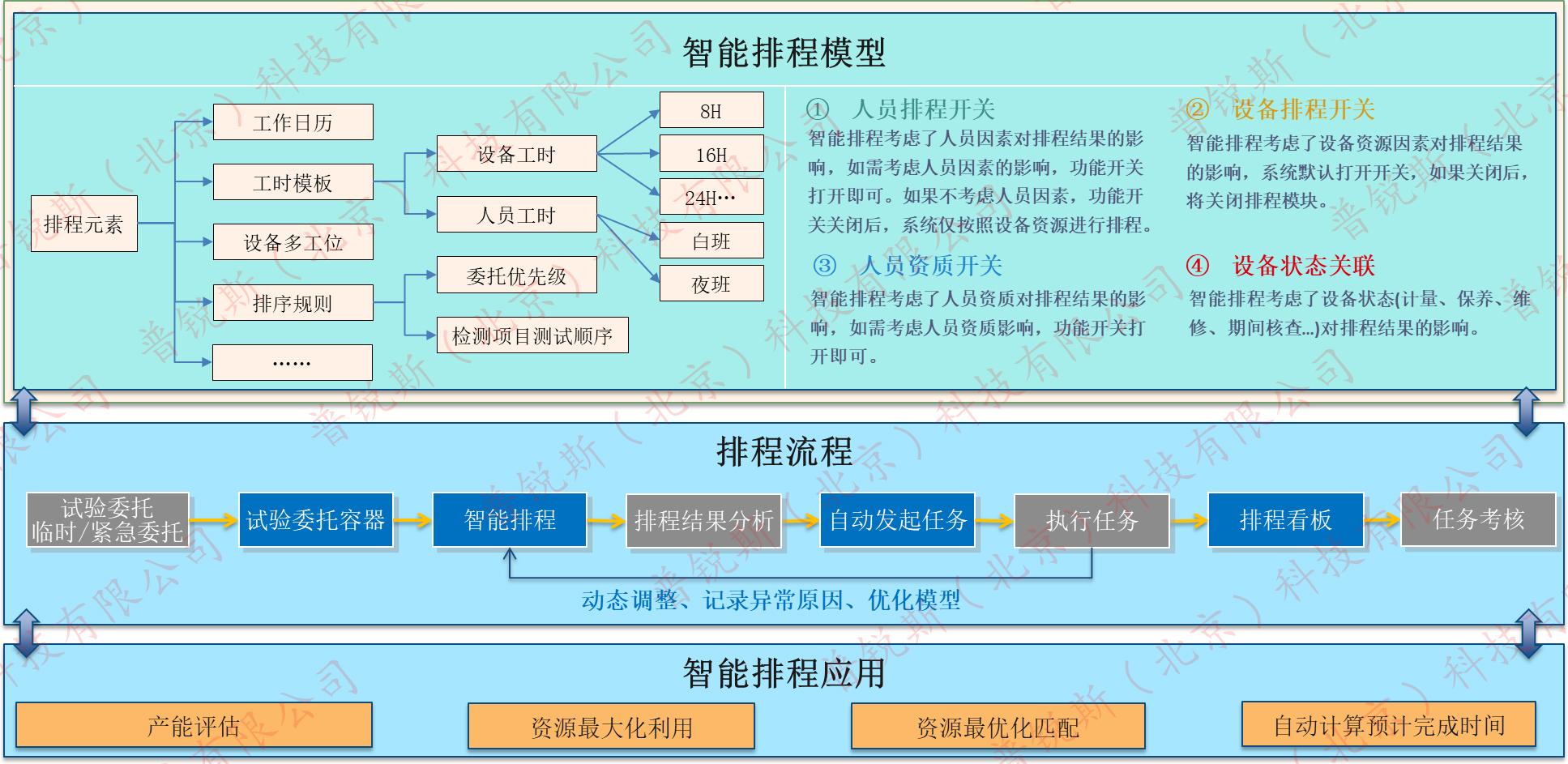 tdm实验室排程,试验数据管理系统实验室排程