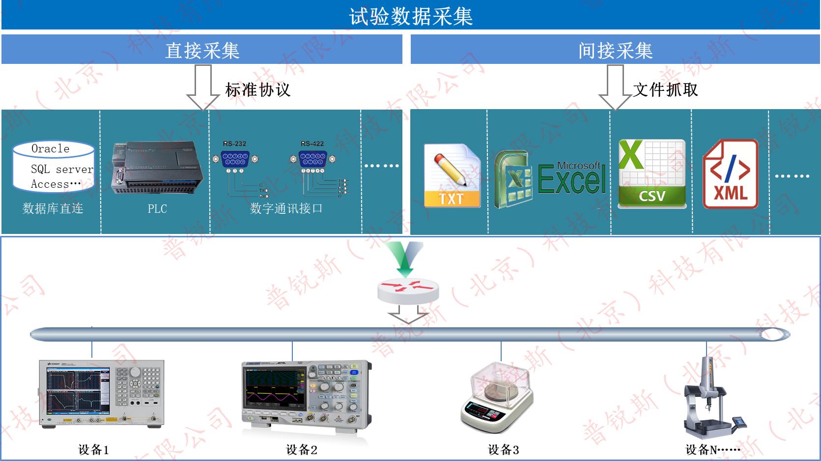 计量信息管理系统数据采集,lims数据采集,实验室信息管理系统数据采集