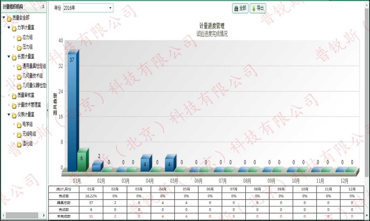 计量信息管理系统进度管理,lims进度管理,实验室信息管理系统进度管理