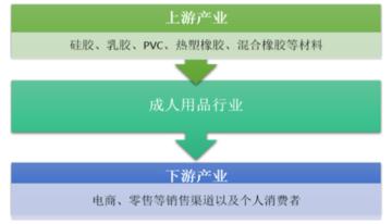 中国成人用品市场发展分析