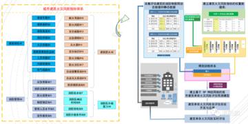智慧消防技术应用(大数据、信息化)