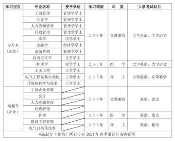 四川大学高等学历继续教育(网络教育)2021春季招生简章