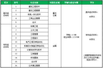 重庆大学2021年网络远程教育春季招生简章