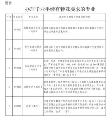 深圳市2021年上半年自学考试毕业手续办理的通知