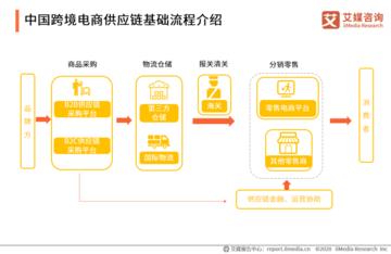 2020年中国跨境电商供应链发展概况及趋势分析