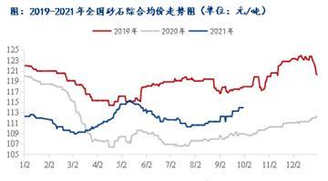 近三年国庆节后的砂石价格走势及市场展望