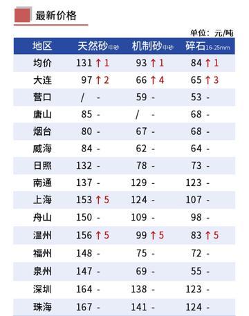 全国沿海城市沙石价格强势上涨(10.8)
