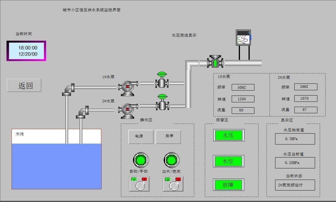 自动化控制系统(PLC/DCS/ESD/安防/智慧监测等)