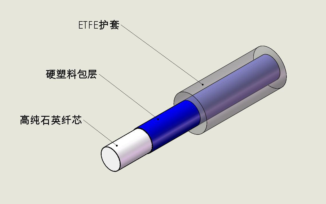 塑料包层光纤