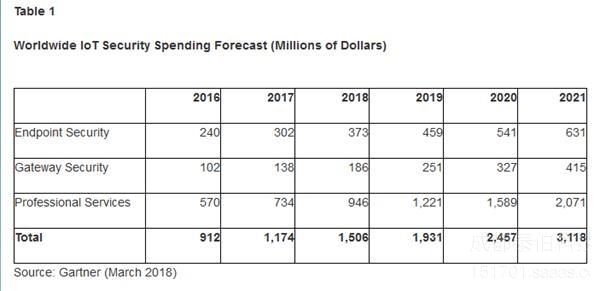 2018安全分析:企业物联网安全支出将达15亿美元(附图表)