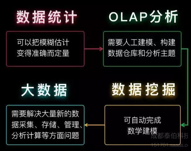 秒懂数据统计、数据挖掘、大数据、OLAP的区别