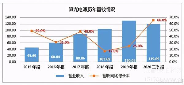 储能:迎来行业爆发的元年