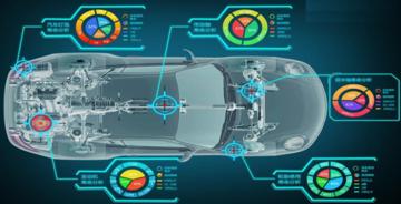 汽车行业数字化测试方案