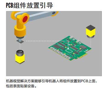 印刷电路板(PCB)装配