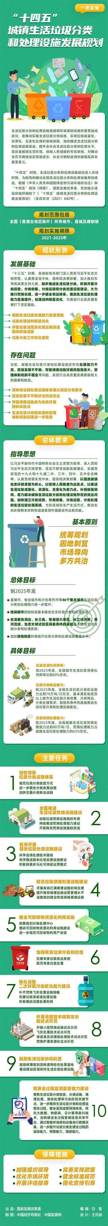 """""""十四五""""城镇生活垃圾分类和处理设施发展规划"""