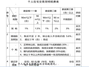 个人住宅交易简明税费表