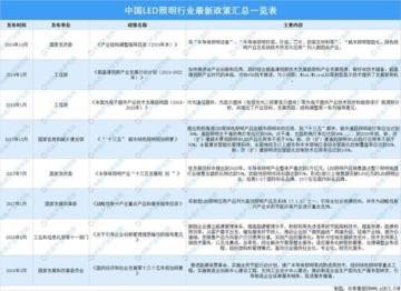 2021年中国LED照明行业市场前景及投资研究报告