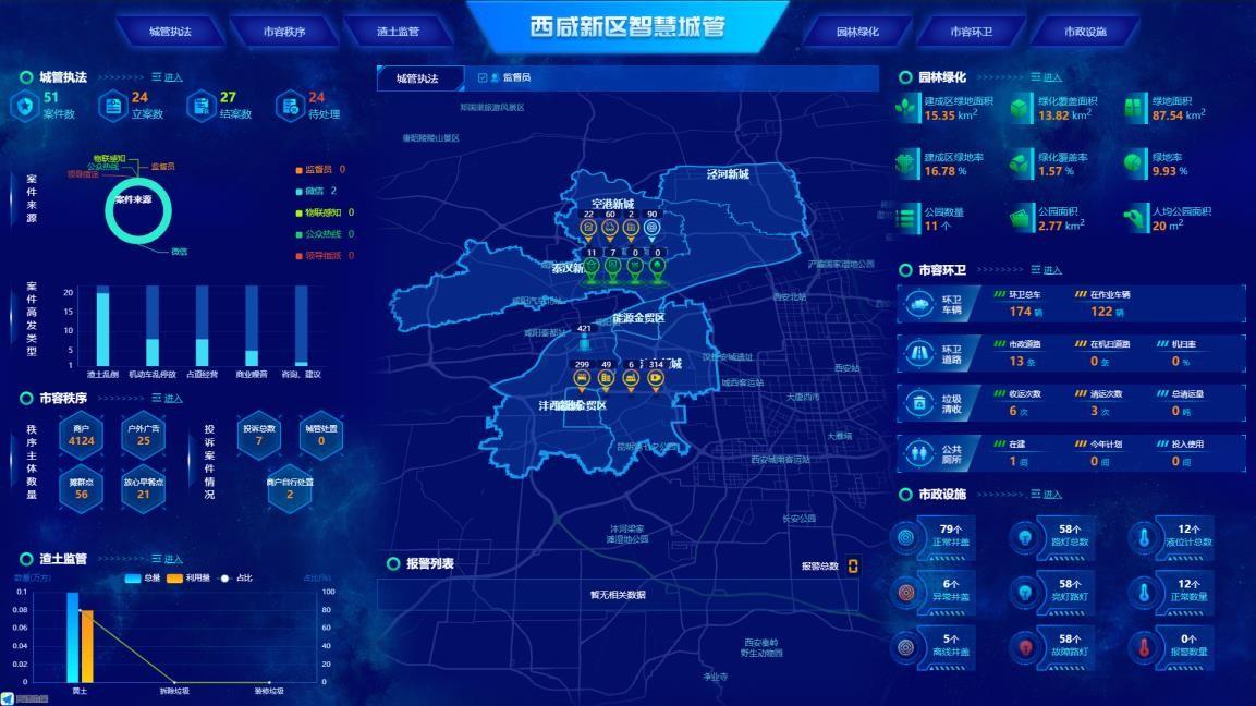 数字城管平台