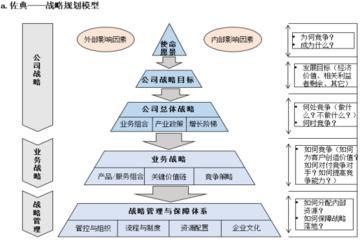 战略规划与解码咨询